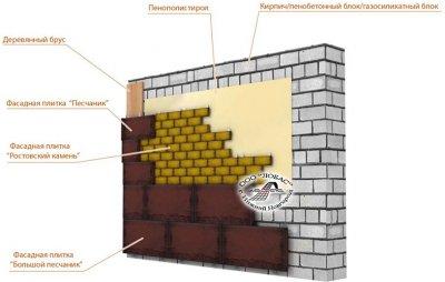 Навесные вентилируемые фасады из цокольного бетонного сайдинга под камень и кирпич
